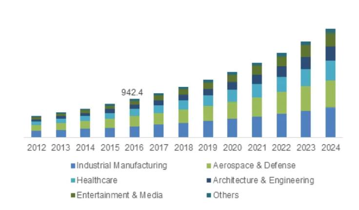 Le marché de la numérisation 3D